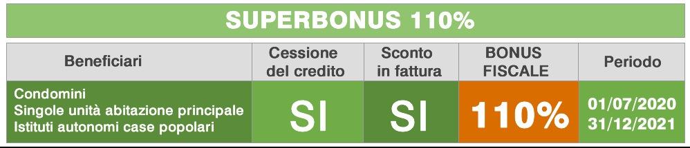 Superbonus 110%: a chi spetta
