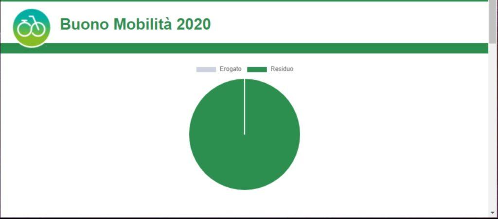 Bonus bici 2020 screen del sito del Ministero dell'Ambiente