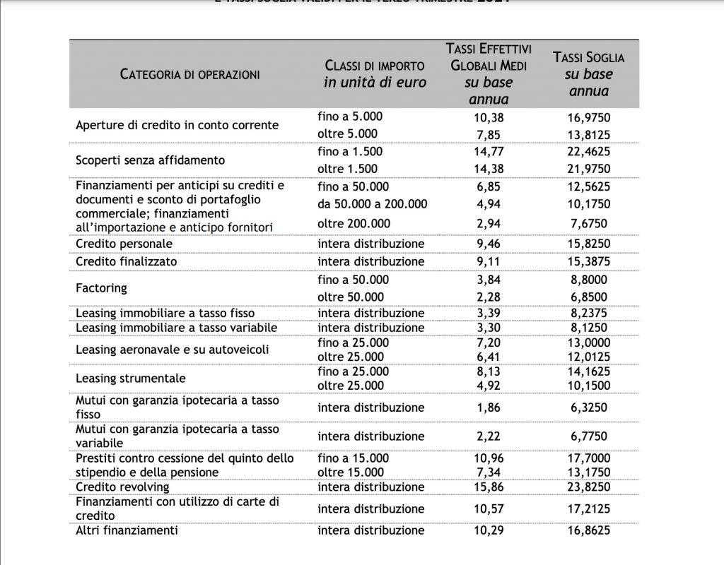 Interessi del mutuo troppo alti soglie usura Banca d'Italia luglio settembre 2021